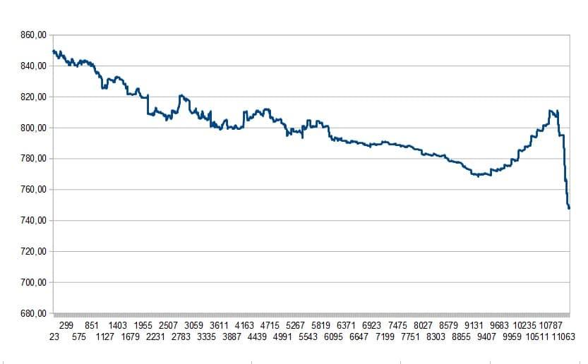 Chart der Balance bei ayondo