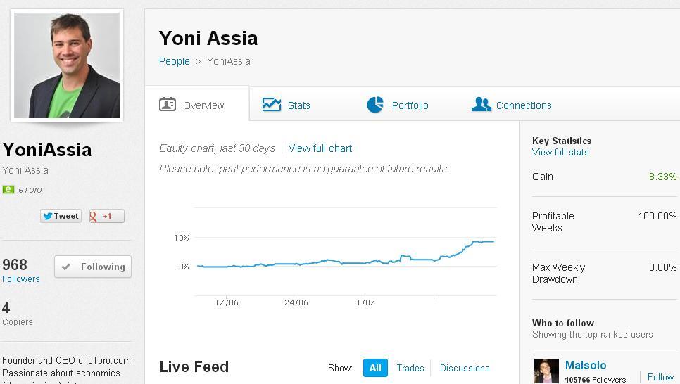 eToro – wie investiert der CEO Yoni Assia