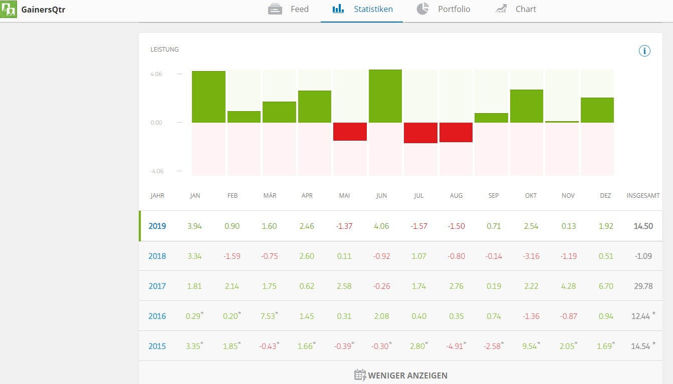 Screenshot eToro Copyportfolio