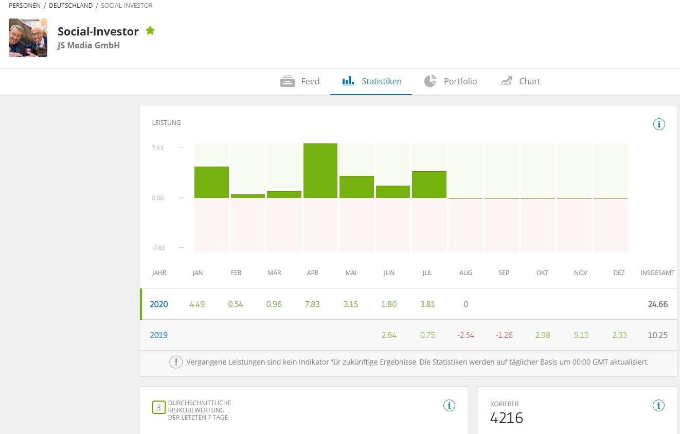 eToro PI Social-Investor